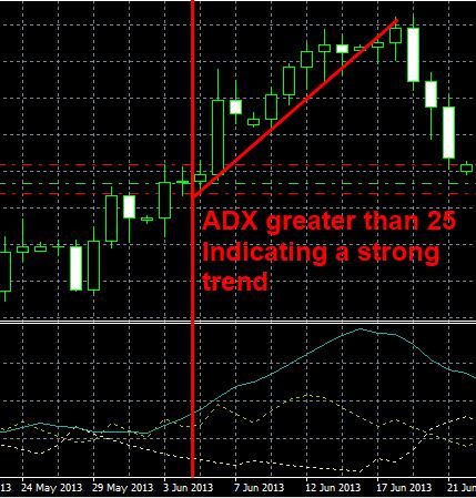 Average_Directional_Index