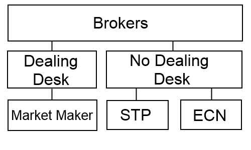 Insta forex non dealing desk