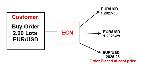 IC Markets-True ECN Forex Broker