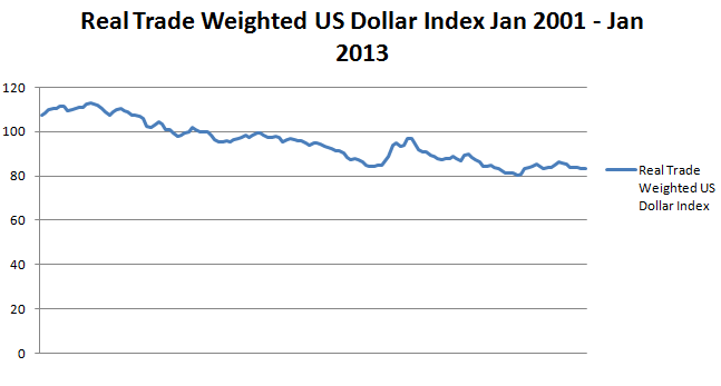 trade_weighted_dollar_index