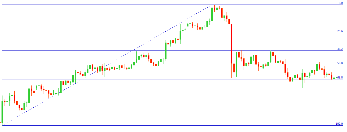 fibonacci_retracement
