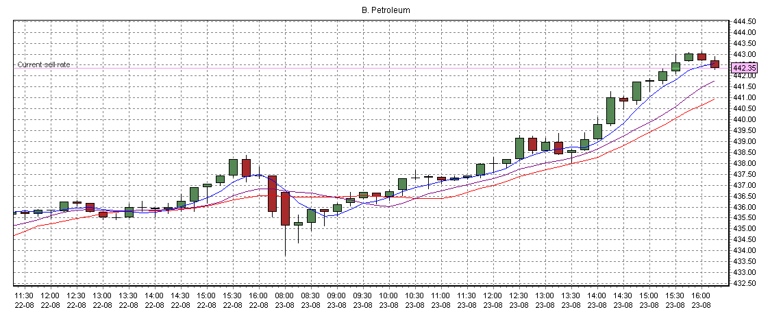 Plus500_chart_fullscreen