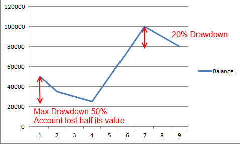 Forex max drawdown