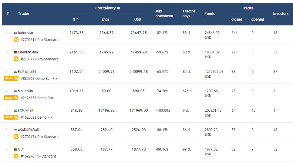 CopyFX_profitable_traders