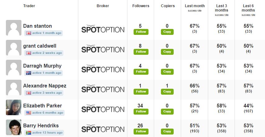 Binary options social trading networks